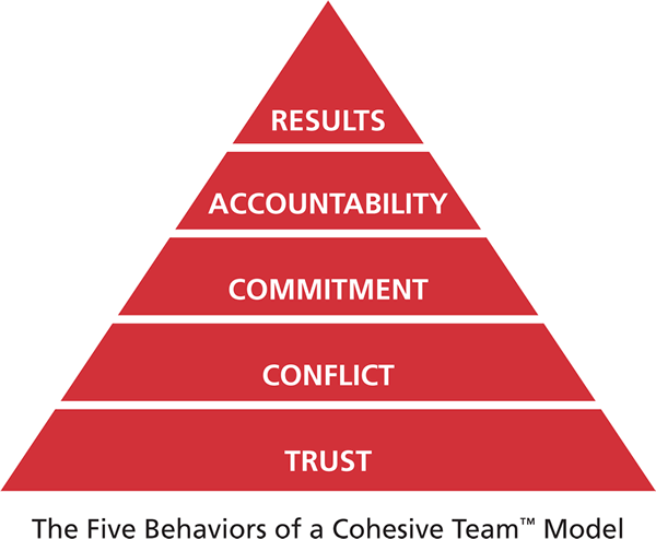 CWB Resource Group - The Five Behaviors Model